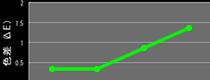 ゴムの性能向上グラフ